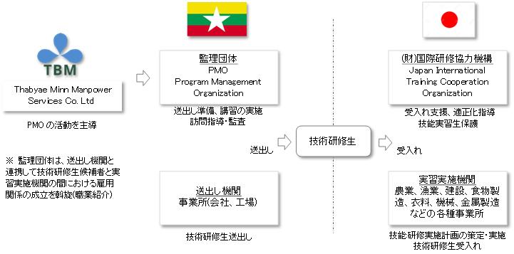 JITCO program1
